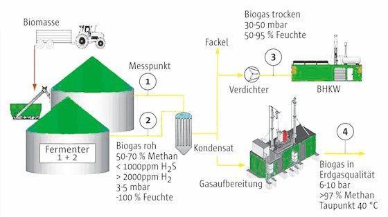 Funktionsweise einer Biogasanlage