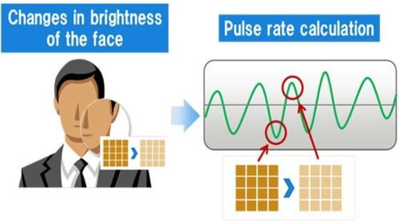 Fujitsu skizziert, wie die neue Bildauswertungs-Software den Puls misst.