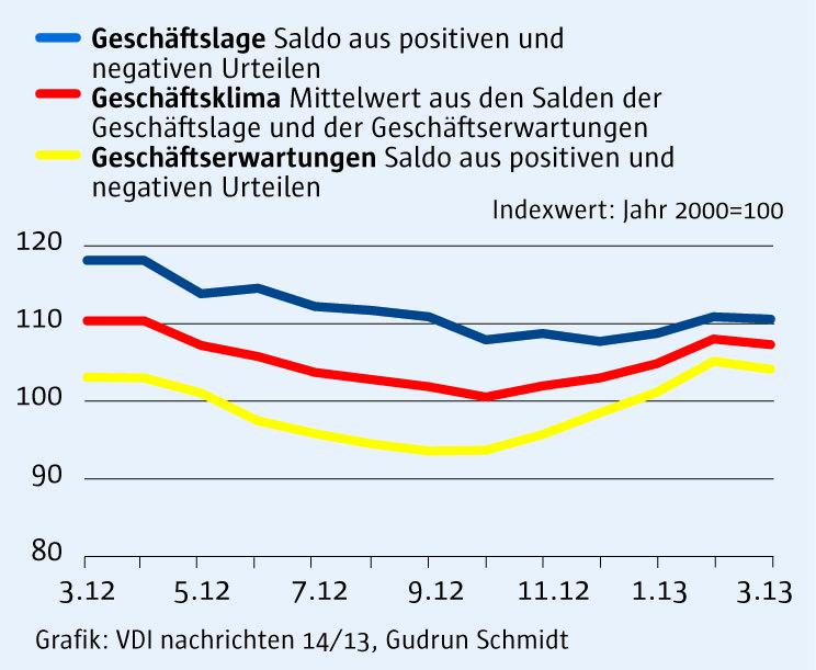ifo Index 14/2013