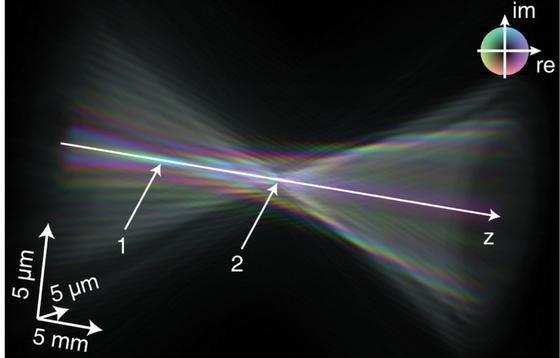 Ein komplexes Wellenfeld breitet sich ± 15 mm entlang der optischen Achse aus.