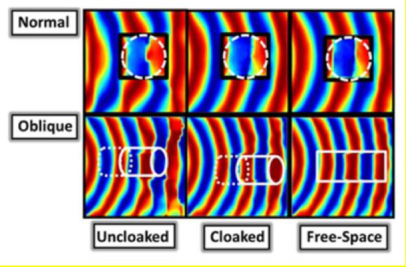 """Ein mit einem hauchdünnen Metaschirm getarnter Zylinder wird im Mikrowellenspektrum aus allen Blickwinkeln heraus """"unsichtbar""""."""