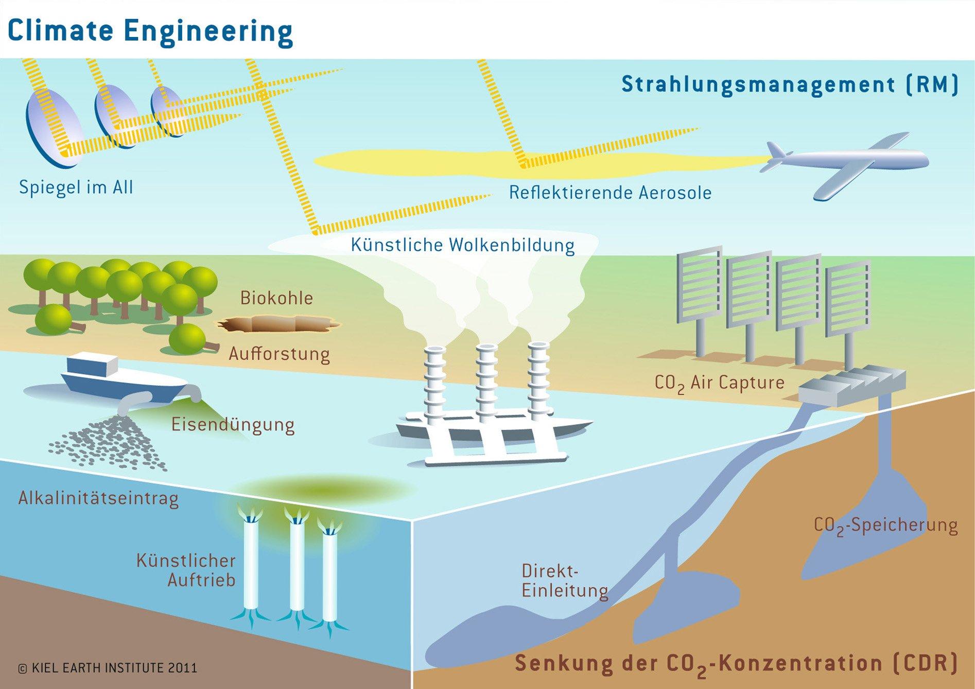 Es gibt verschiedene Möglichkeiten, den Ausstoß von Kohlendioxid durch Technik zu vermindern und damit den Klimawandel zu bremsen.