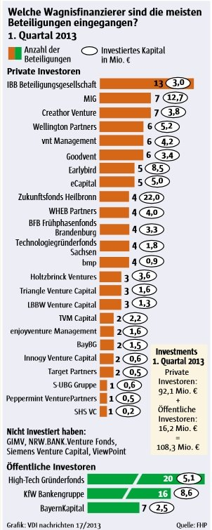 Venture Capital Panel 1 2013