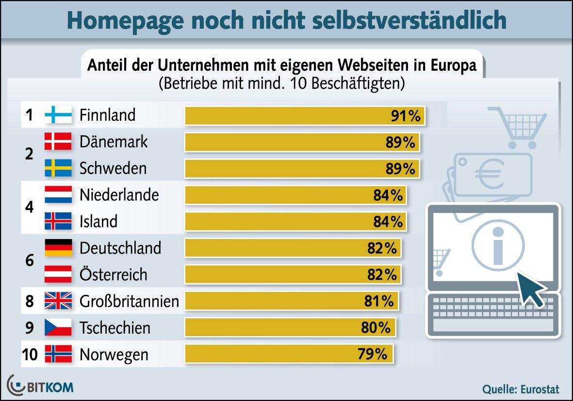 82 Prozent der deutschen Unternehmen mit mehr als zehn Beschäftigten sind im Internet vertreten. Spitzenreiter in Europa ist Finnland mit 91 Prozent.