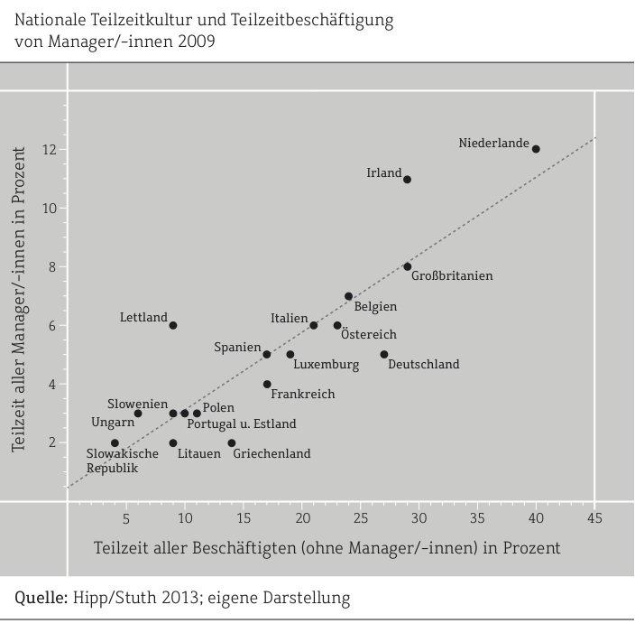 Der Anteil von Teilzeit-Managern in Europa ist ausgesprochen unterschiedlich.