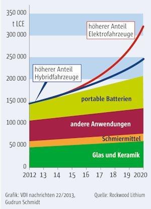 Elektrofahrzeuge sind Lithium-Lagerstätten der Zukunft