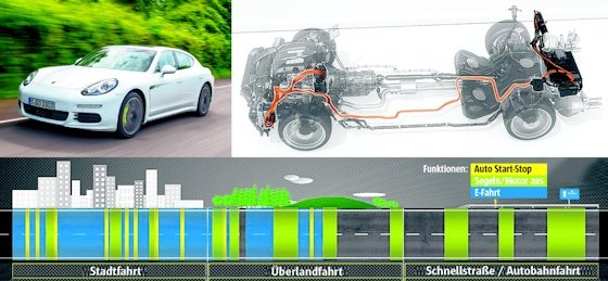 Porsche entwickelt sportlichen Ehrgeiz bei der Reduzierung des Spritverbrauchs.