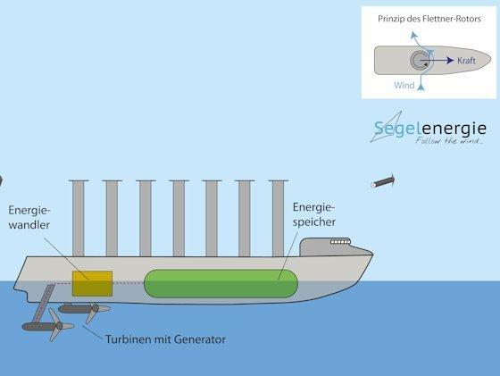 Strömungsenergie soll von Unterwasserturbinen aufgenommen und im Bauch der Energieschiffe umgewandelt werden in Wasserstoff oder Methan. Für den Vortrieb des Schiffes sollen Flettner-Rotoren sorgen.