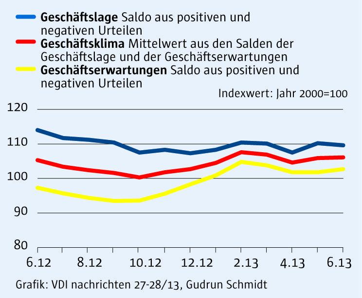 ifo Index 26 2013