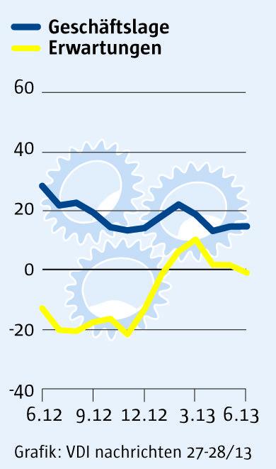 ifo-Index Maschinenbau 26 2013
