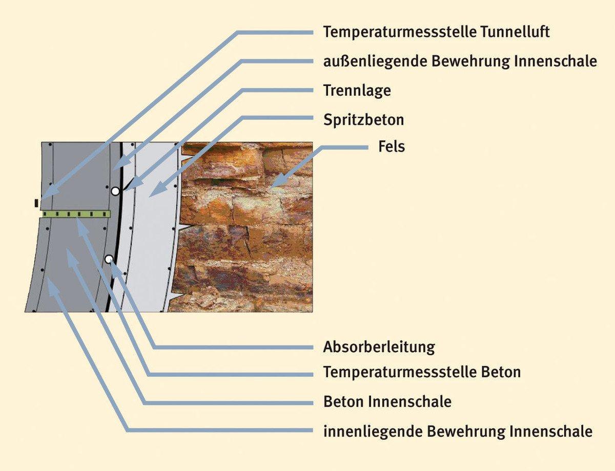 Die Grafik zeigt den Aufbau der Tunnelwand zur Nutzung der geothermischen Energie im neugebauten U-Bahn-Tunnel.