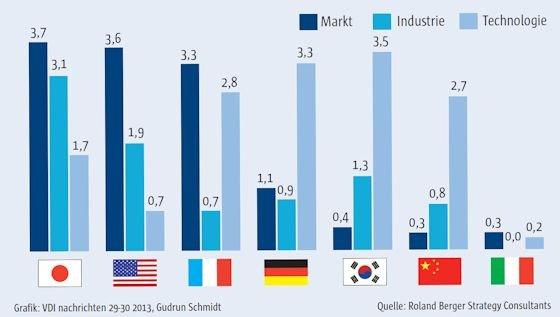 Deutschland wird in Sachen E-Mobilität noch von Japan, den USA, Südkorea und Frankreich in Markt und Industrie abgehängt, holt aber in der Technologie auf.