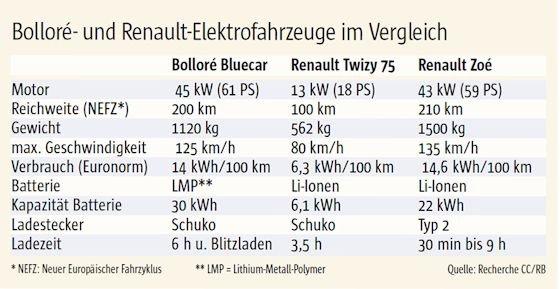 Franzosen mit Elektropotenzial: Renault und Bolloré