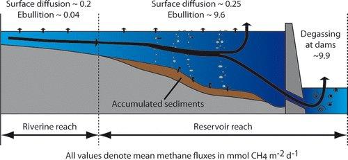 Vor allem direkt vor und nach den Stauwerken werden bei angestauten Flüssen und Seen große Mengen Methan frei.