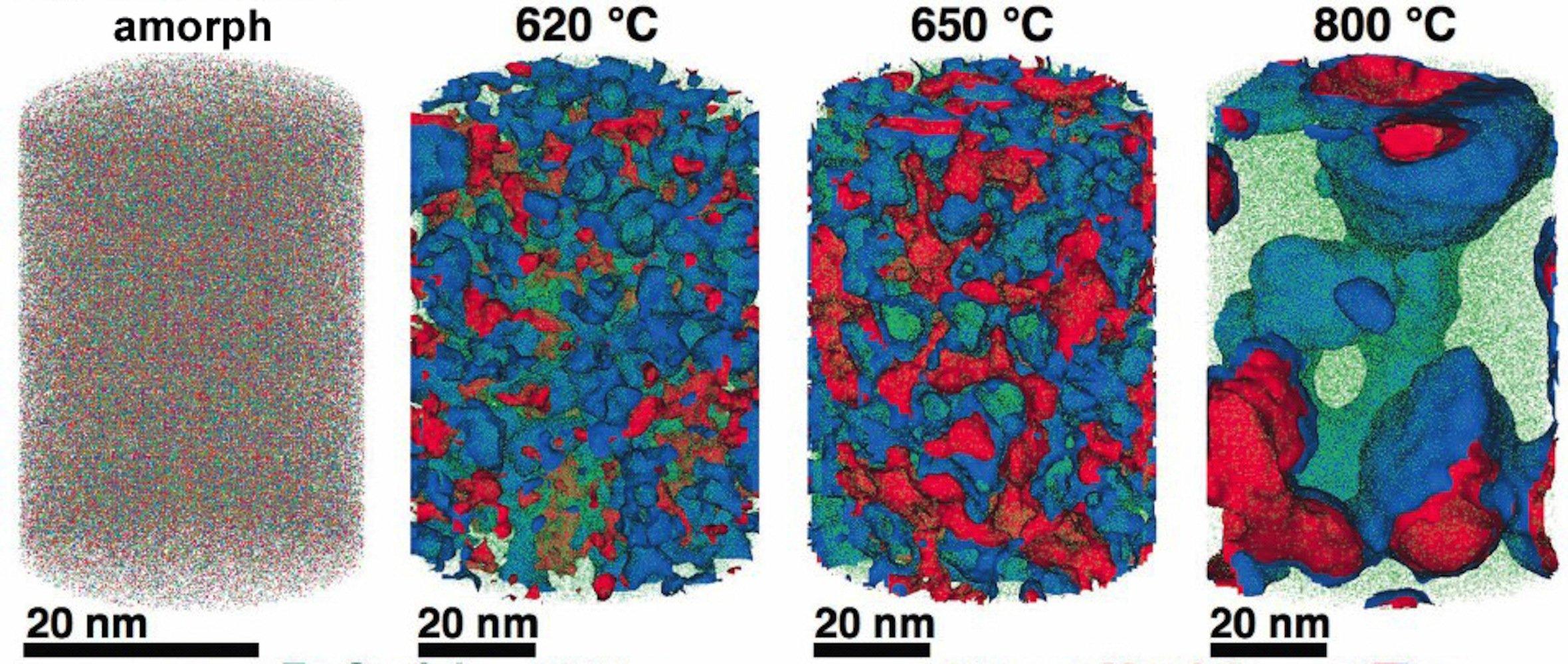 Die Nanostruktur von Stahl ist entscheidend für seine Korrosionsbeständigkeit: Die Verteilung von Eisen (grün), Chrom (blau), Molybdän (rot), Kohlenstoff und Bor hängt von der Temperatur ab, der sie zuvor ausgesetzt war. In amorphem Stahl (l.) mit ungeordneter Struktur sind die Elemente gleichmäßig verteilt. In den Proben, die mit 620 und 650 Grad behandelt wurden, entmischen sich die Elemente allmählich. Es entstehen Bereiche mit jeweils mehr Eisen, Chrom oder Molybdän. Dabei bilden sich zunehmend kristalline Strukturen. Eine mit 800 Grad Celsius behandelte Probe ist völlig kristallin, wobei die mit jeweils einem Element angereicherten Areale bis zu 50 Nanometer groß sein können. Das beeinflusst die Nanostruktur stark und damit die Korrosionsbeständigkeit des Stahls.
