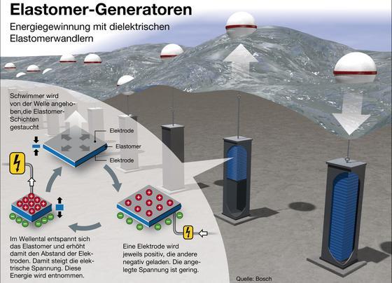 Energiegewinnung mit dielektrischen Elastomeren: Die Grafik zeigt, wie sich Wellenkraft in elektrische Energie wandeln lässt. Dabei kommen sogenannte dielektrische Elastomere zum Einsatz. Da sie übereinander angeordnet werden, ist der Platzbedarf auf dem Meeresgrund begrenzt.