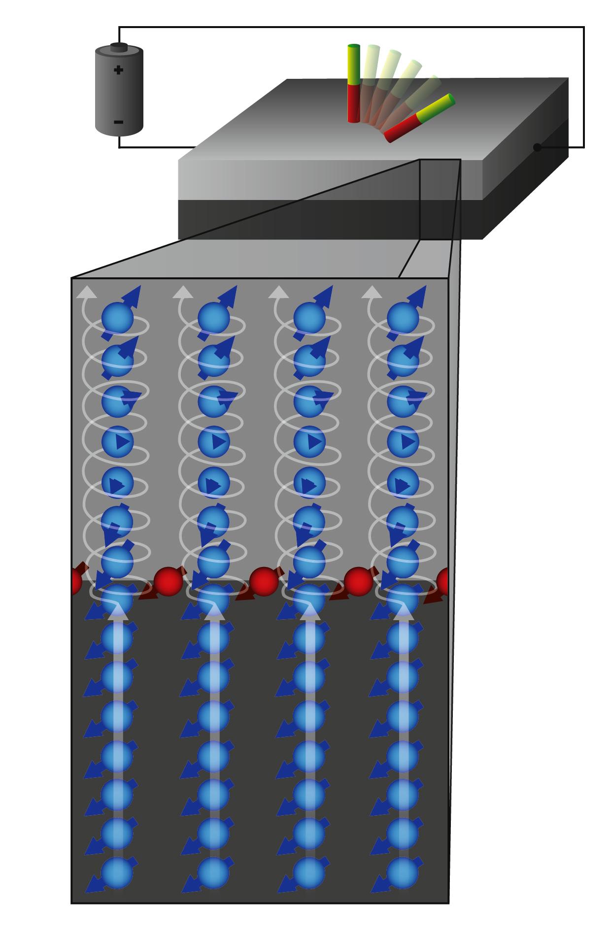 Spinstrom (blau) und Spinanhäufung (rot) erzeugen in Schichtsystemen aus Platin (unten) und Kobalt ein Drehmoment, das die Ausrichtung der magnetischen Momente in der Kobaltschicht beeinflusst (veranschaulicht durch den rot-grünen Stabmagneten).