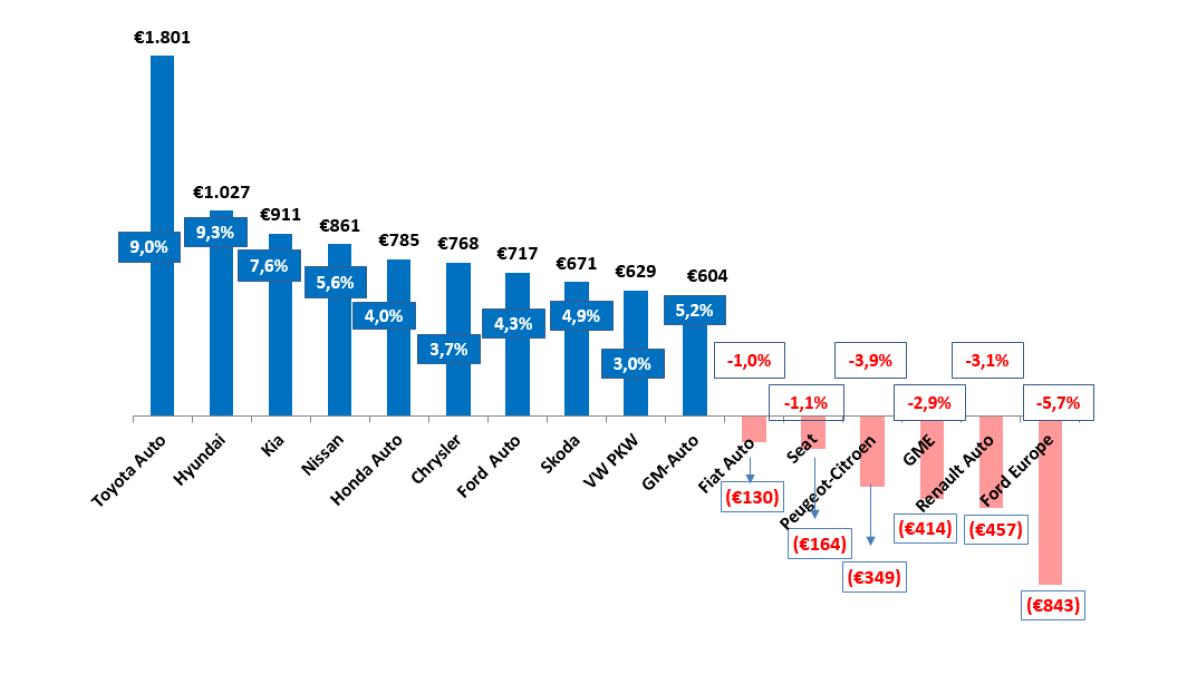 Toyota ist der Volumenhersteller, der pro Auto am meisten verdient. Die Grafik zeigt den Gewinn pro Fahrzeug und die Rendite in Prozent.