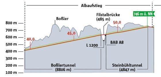 Der Albaufstieg führt im Wesentlichen durch die beiden Tunnelbauwerke Boßlertunnel und Steinbühltunnel, dessen Bau gerade begonnen wurde.