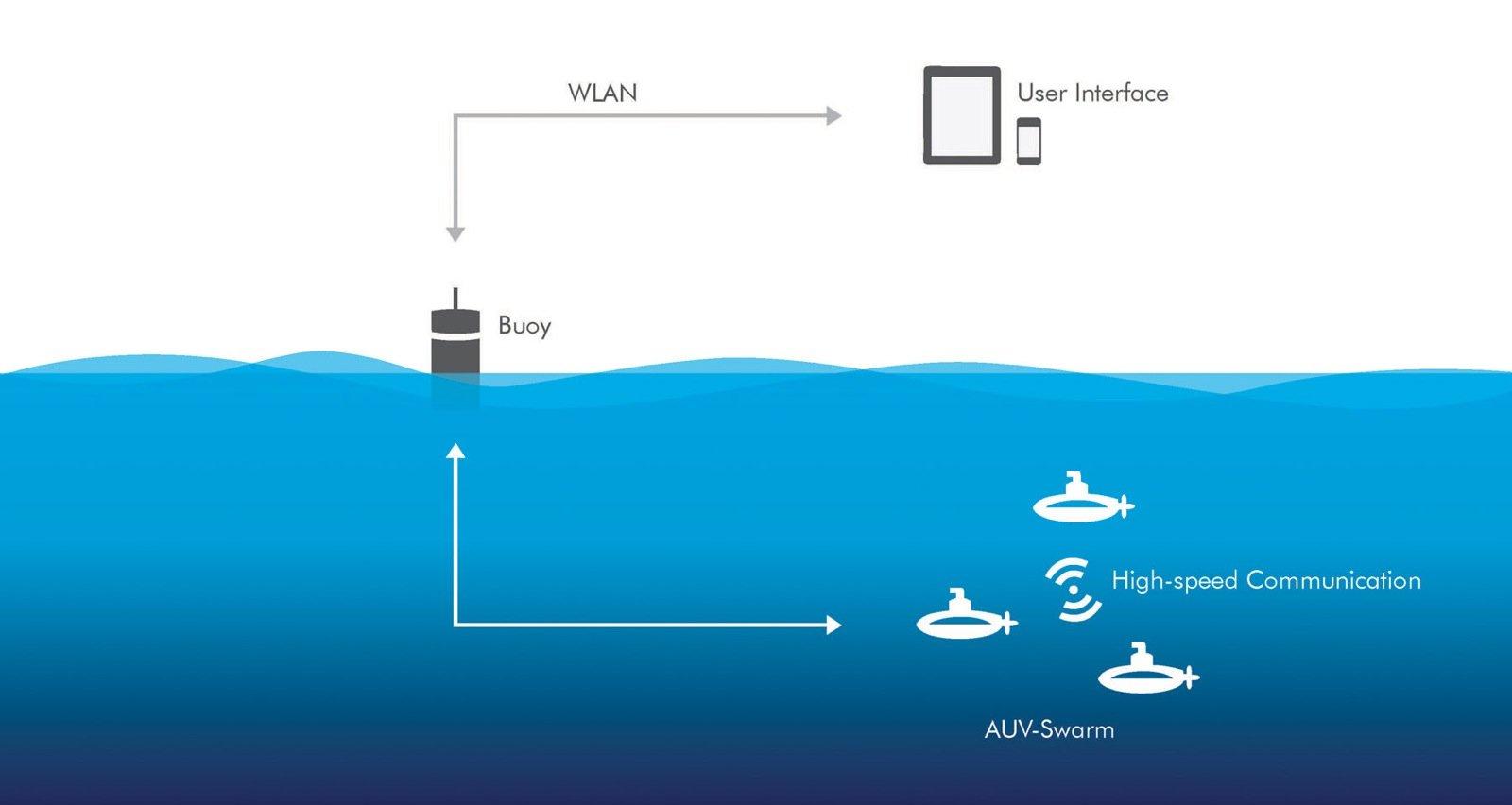 Die Grafik illustriert das Kommunikationsmodell eines Schwarms von autonomen Unterwasservehikeln. Ausgehend von einem Tablet, Handy oder PC wird eine Verbindung zur Boje mit konventioneller Technik (WLAN) aufgenommen. Die Daten werden in der Distanzkommunikation von der Boje zum Schwarm gesendet und innerhalb des Schwarms in Hochgeschwindigkeit übertragen.