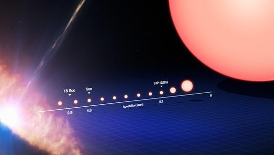 Das Leben eines sonnenähnlichen Sterns von dessen Geburt auf der linken Seite bis zu seiner Entwicklung zu einem Roten Riesen auf der rechten Seite.