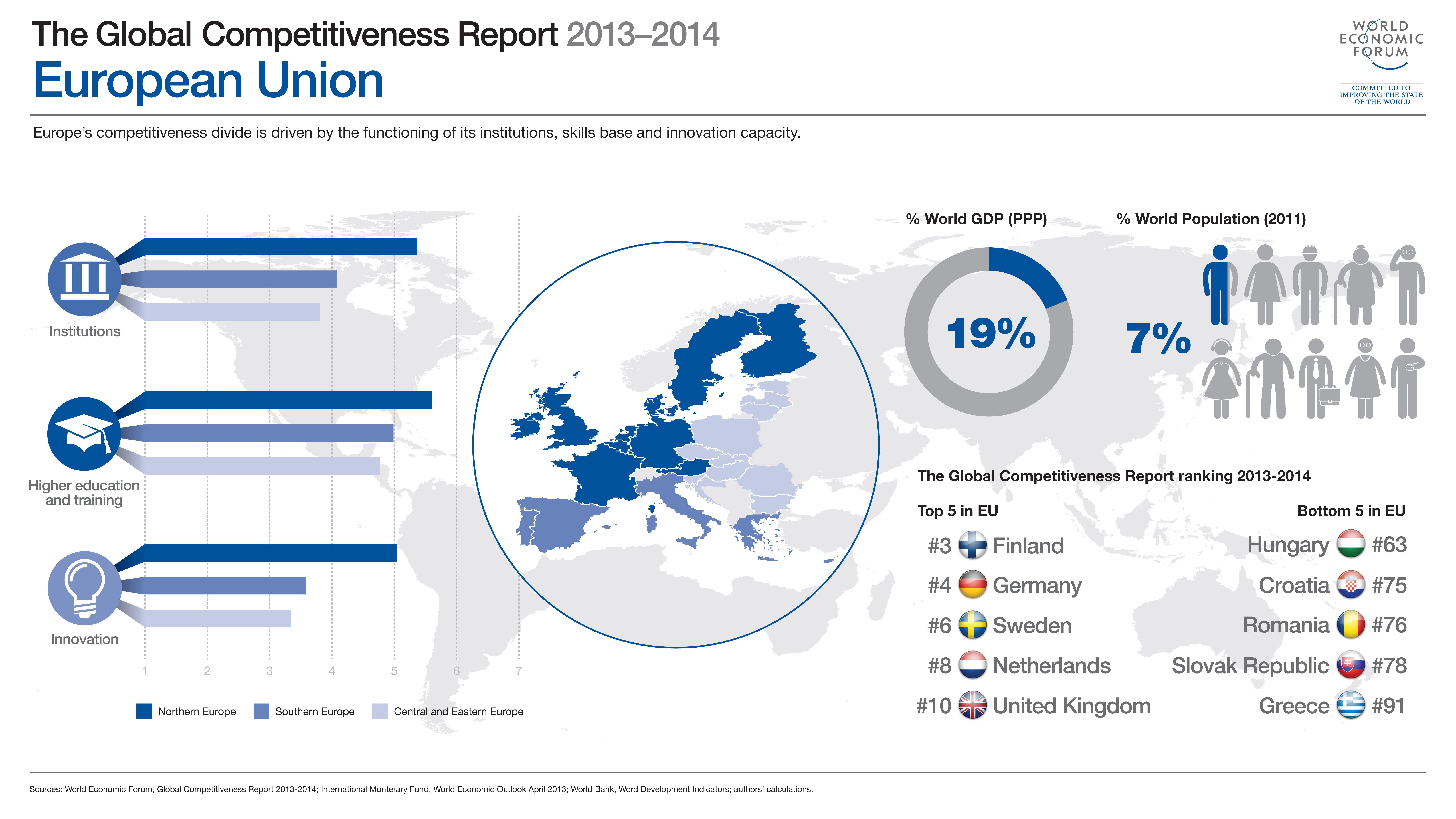 Finnland vor Deutschland, Schweden, den Niederlanden und Großbritannien sind die wettbewerbsfähigsten Länder in der EU. Am Ende des Rankings des Weltwirtschaftsforums liegen Griechenland, die Slowakei und Rumänien.