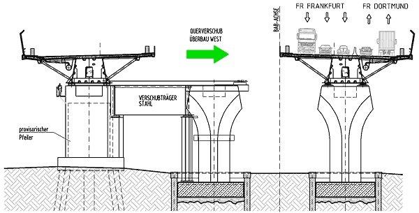 Im vierten Bauabschnitt wird die Fahrbahn der provisorischen Brücke auf den Neubau geschoben.