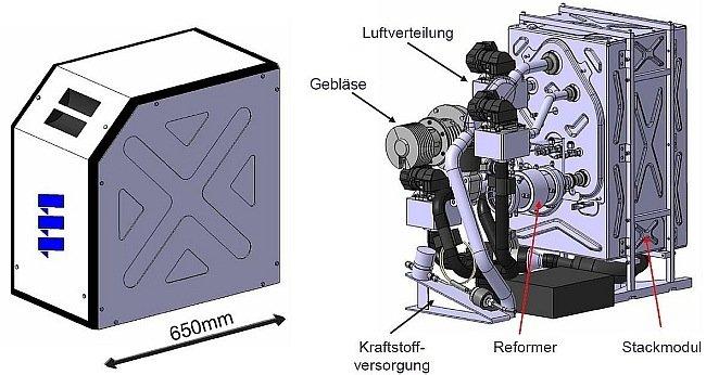 Die komplette, einbaufertige Brennstoffzellen-APU mit ihren Hauptkomponenten in Form einer Packaging-Studie.