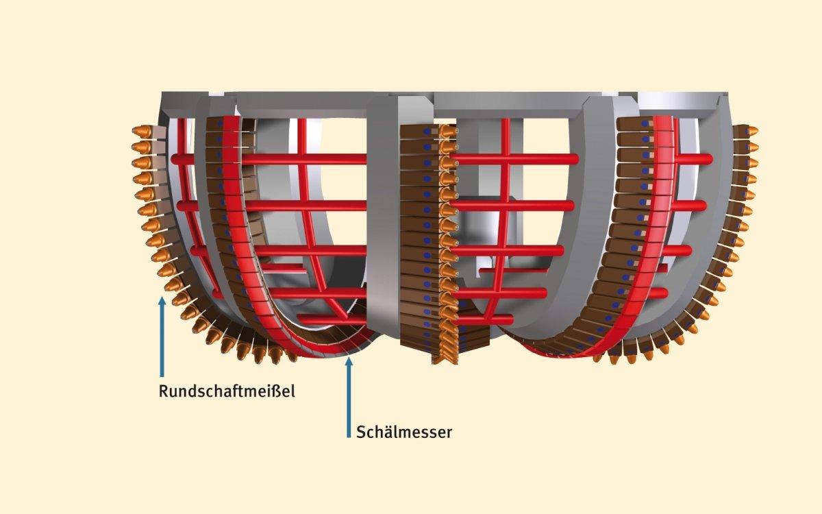 Fräskopf mit kombinierter Werkzeugbestückung. Schälmesser werden für sandige Bodenschichten und Rundschaftmeißel bei Festgesteinen eingesetzt.