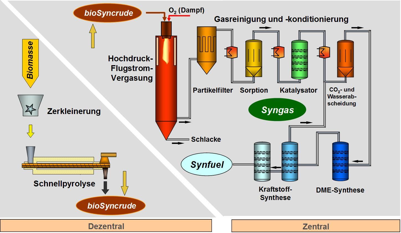 In vier Stufen wird Stroh zu Kraftstoff verarbeitet. In der ersten Stufe (links) wird das Stroh in dezentralen Schnellpyrolyseanlagen zu einer erdölähnlichen Brühe verdichtet, deren Energieinhalt fünfzehn Mal größer ist als der der ursprünglichen Biomasse. Rechts sind die Schritte beschrieben bis zum reinen Kraftstoff.