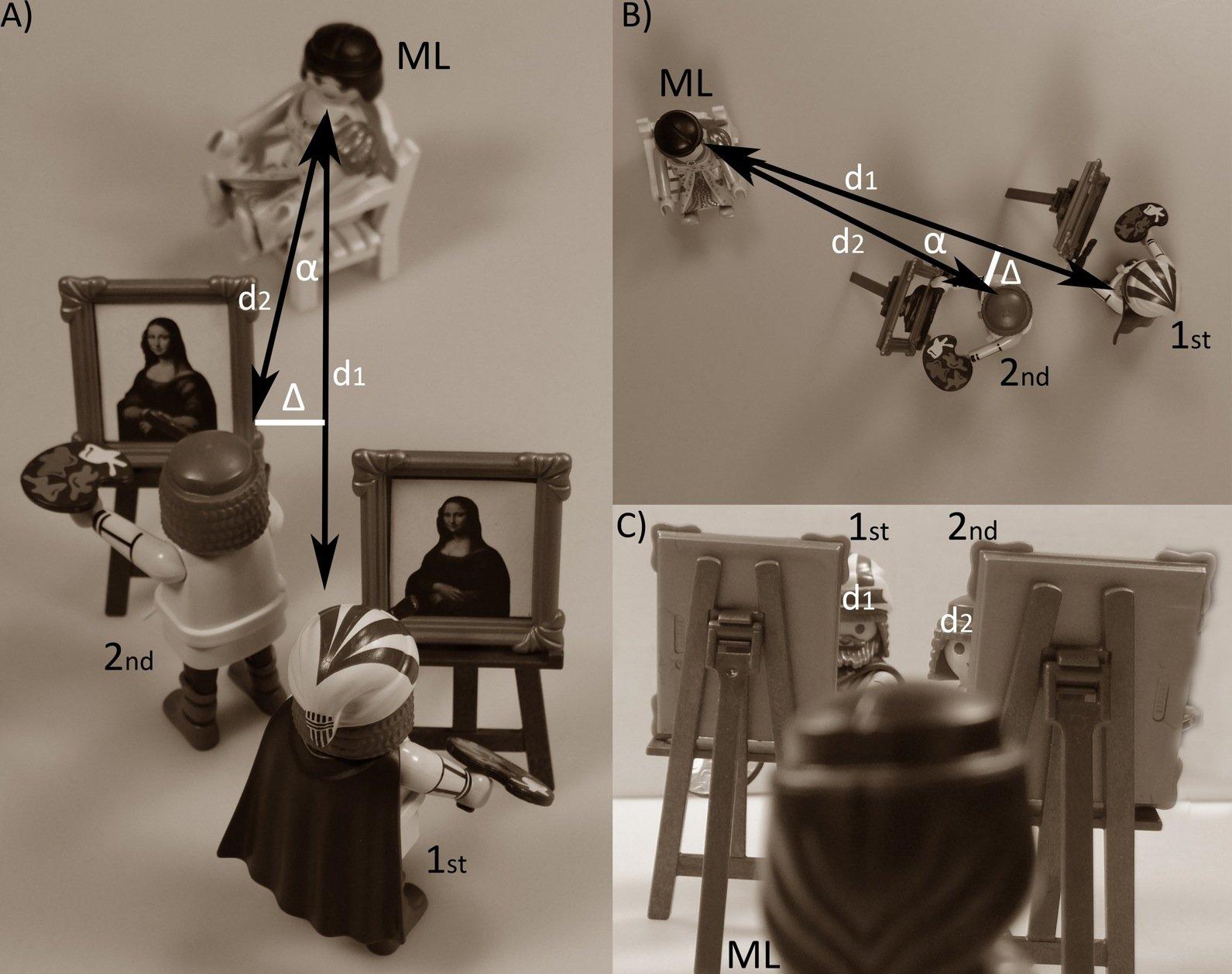 Rekonstruktion der Situation in Leonardo da Vincis Atelier. Beide Maler standen etwa einen Meter voneinander entfernt, leicht versetzt zum Modell