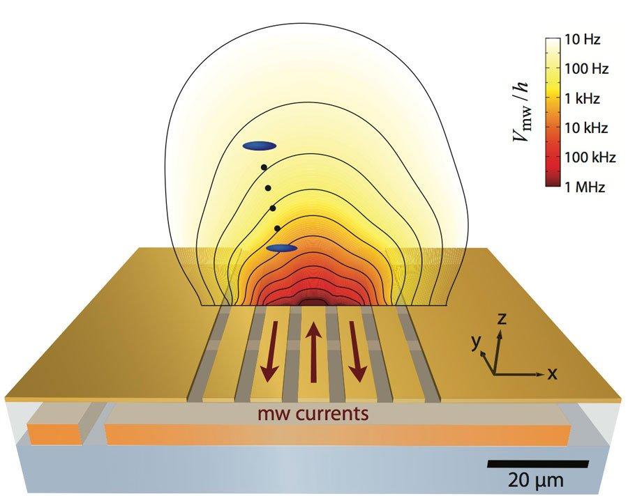 Eine Wolke von verschränkten Atomen (blau) ermöglicht hochauflösende Messungen elektromagnetischer Felder in der Nähe eines Mikrochips.