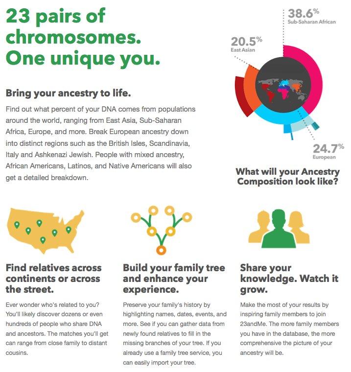Wieviel Europa, Asien oder Afrika steckt in meinen Genen? Diese Frage beantwortet das US-Unternehmen 23andMe nach DNA-Untersuchungen.