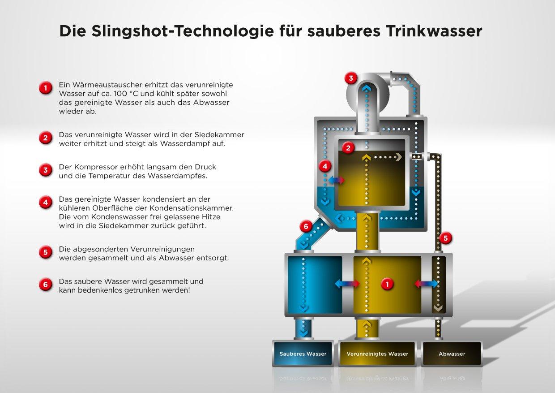 Funktionsweise der Slingshot-Wasseraufbereitungsanlage.