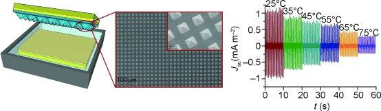 Stromgewinnung mit der Wellenbewegung des Meeres: Ein Prototyp amerikanischer Wissenschaftler nutzt hierzu den triboelektrischen Effekt. Um die Fläche zu vergrößern, haben die Forscher nanogroße Pyramiden genutzt, von denen das Wasser außerdem besonders gut abtropft. Rechts zu sehen ist die abnehmende Effizienz der Stromgewinnung mit steigender Wassertemperatur.