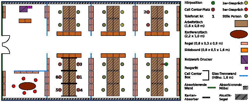 Schematische Darstellung eines Großraumbüros, der Arbeitsplätze und Lärmquellen.