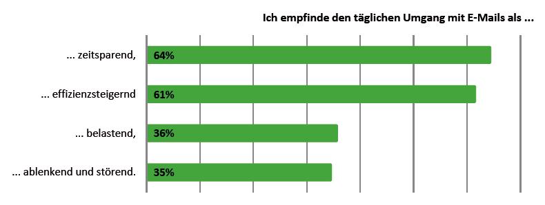 Für die meisten sind E-Mails zwar eine Erleichterung, aber ein Drittel fühlt sich durch den elektronischen Mail-Verkehr belastet.