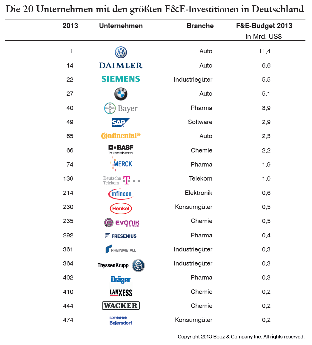 Die 20 innovationsstärksten Unternehmen Deutschlands