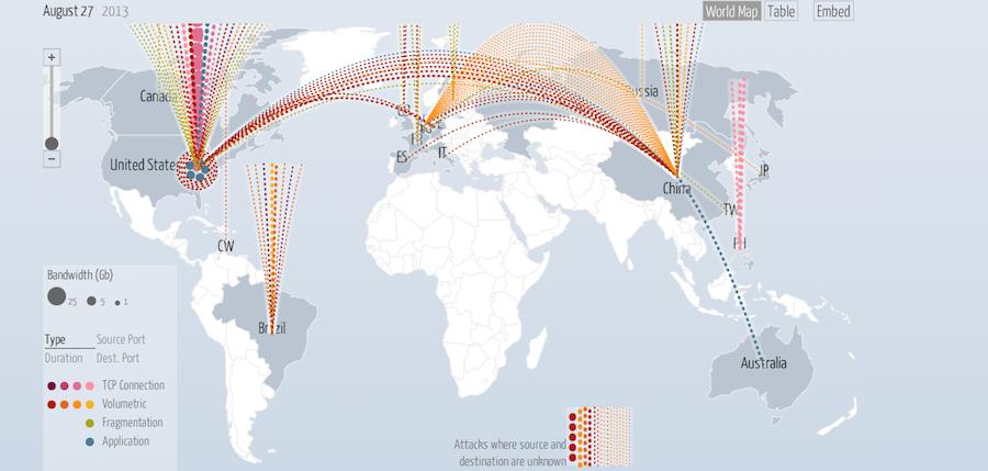 Die neue Digital Attack Map von Google visualisiert live aktuelle DDos-Attacken auf der ganzen Welt. Dargestellt sind unter anderem Länder von Angreifer und Opfer sowie Dauer und Bandbreite des Angriffs.