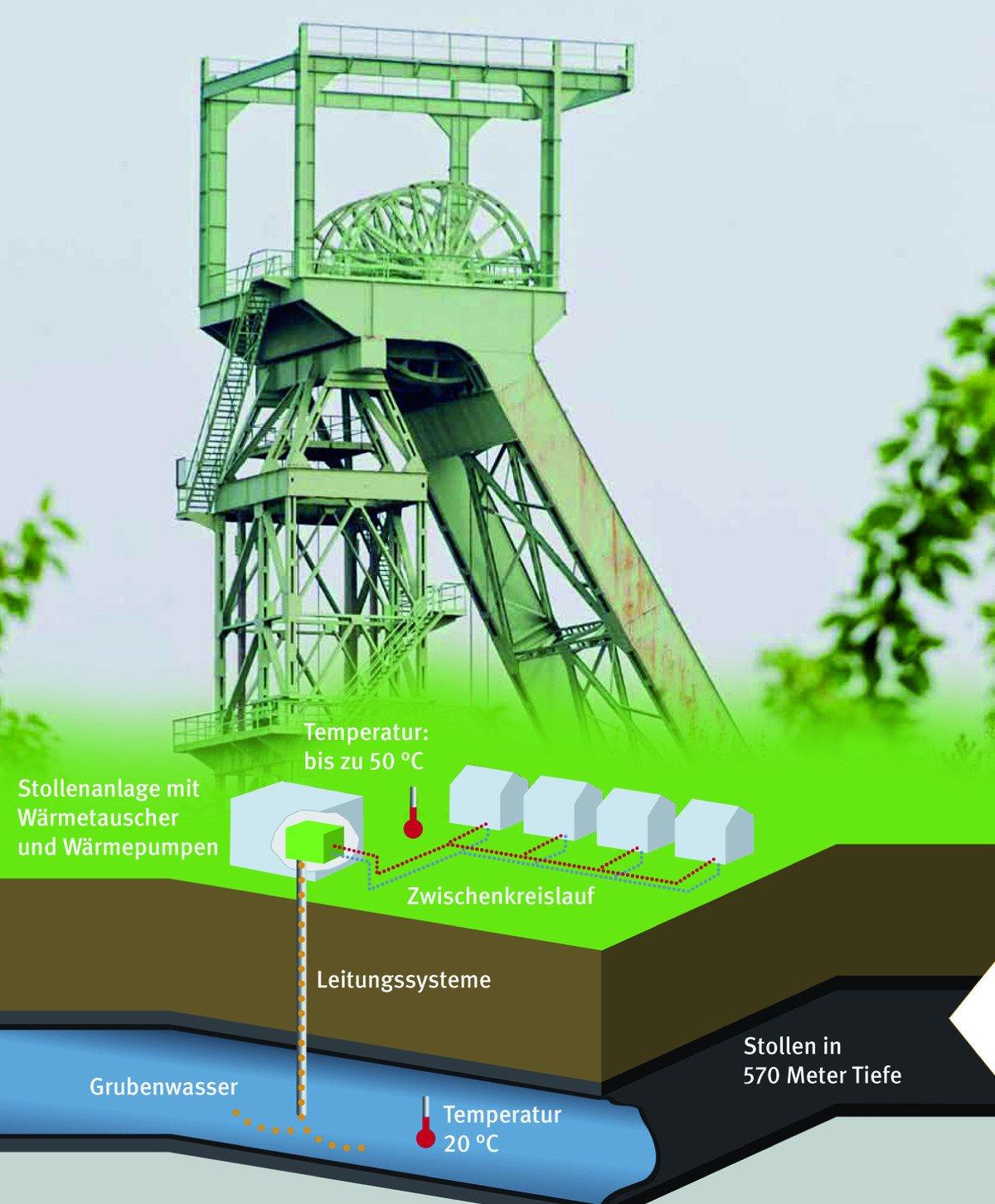 Das Schema zeigt den Aufbau der Anlage zur Wärmenutzung des Grubenwassers. Zum Einsatz kommen zwei geschlossene Wasserkreisläufe mit dazwischenliegenden Plattenwärmeübertragern.
