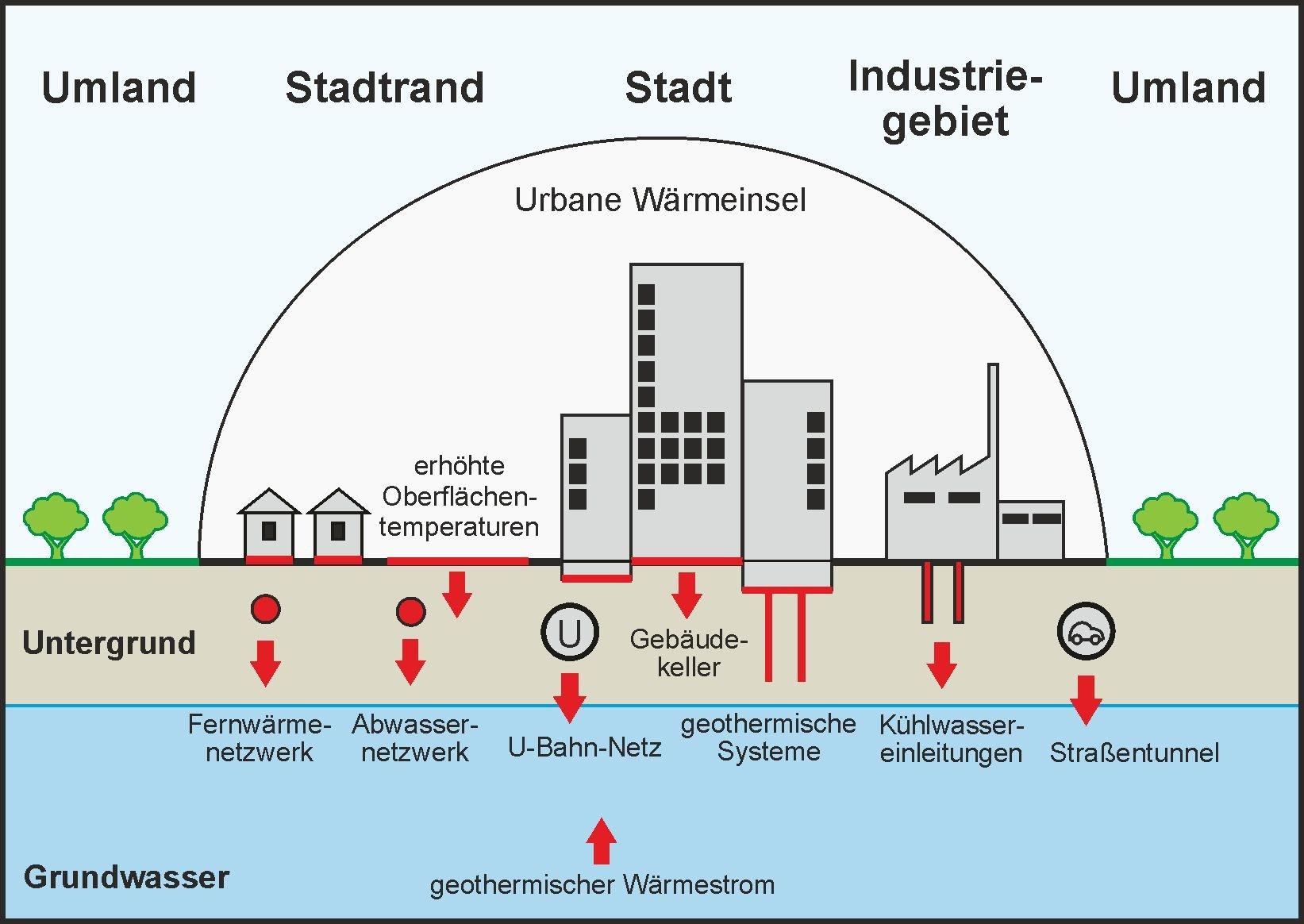 Durch verschiedene Quellen erwärmt sich das Grundwasser in Städten viel stärker als im ländlichen Raum.