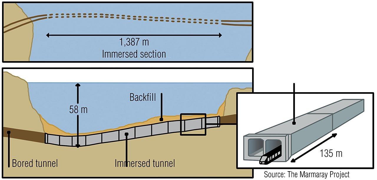 In Betontrögen fließt der Bahnverkehr bis zu 58 Meter unter dem Meeresspiegel des Marmaray-Meeres.