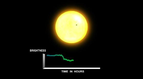 """Um Planeten außerhalb unseres Sonnensystems aufzuspüren, verwenden Astronomen die """"Transit-Methode"""". Wenn ein Planet vor seinem Heimatstern entlang wandert, ergibt dies aus Beobachtersicht eine leichte Verdunklung, die zwischen zwei und 16 Stunden dauert. Wenn die Verdunklung periodisch und immer gleich ist, lässt sich so zuverlässig der Transit, also der Durchgang eines Planeten erkennen."""