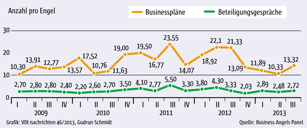 Zahl der Businesspläne und Beteiligungsgespräche