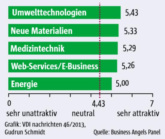 Die attraktivsten Branchen für Wagnisfinanzierer