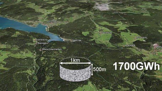 Auch wenn ein Felsklotz mit einem Kilometer Durchmesser riesig ist: Im Vergleich zu Speicherseen ist der Raumbedarf eines Felsbrockens als Energiespeicher geringer, das Speichervermögen jedoch deutlich größer.
