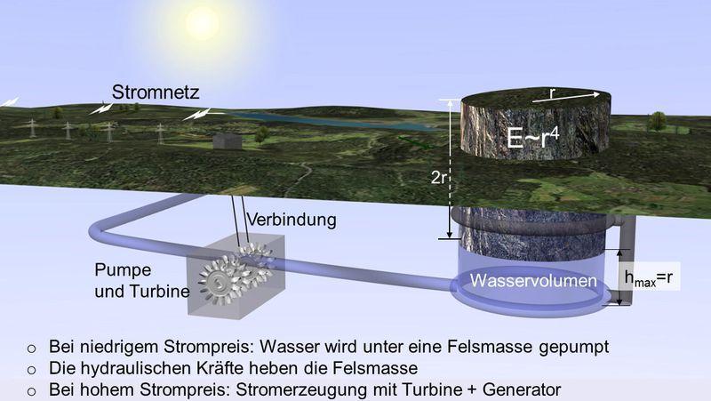 So funktioniert der Schwerkraft-Stromspeicher: Ist zu viel Wind- und Sonnenenergie verfügbar, wird mit dem Strom Wasser unter den Fels gepumpt, der sich langsam nach oben bewegt. Bei Flaute werden mit dem unter Druck stehenden Wasser Turbinen zur Stromerzeugung angetrieben.