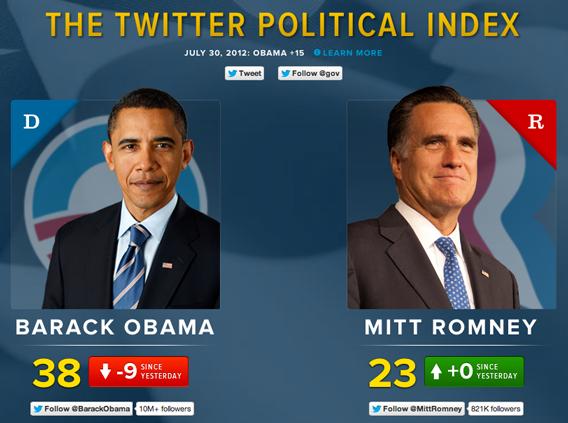 Topsy lieferte beispielsweise Analysen zum US-Präsidentenwahlkampf.