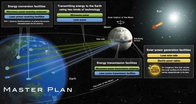 Riesige Solar-Felder sollen wie ein Band um den Mond herum gebaut werden. Die Grafik zeigt, wie die Sonnenenergie vom Mond zur Erde gelangen soll.