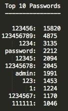 Top 10 der unsicheren Passwörter.